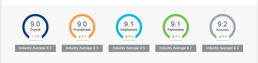 Report with 5 scores: Overall, Promptness, Helpfulness, Partnership, Accuracy