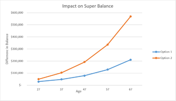 a graph showing the difference in your super balance if you add $5 per day to it rather than withdraw from it