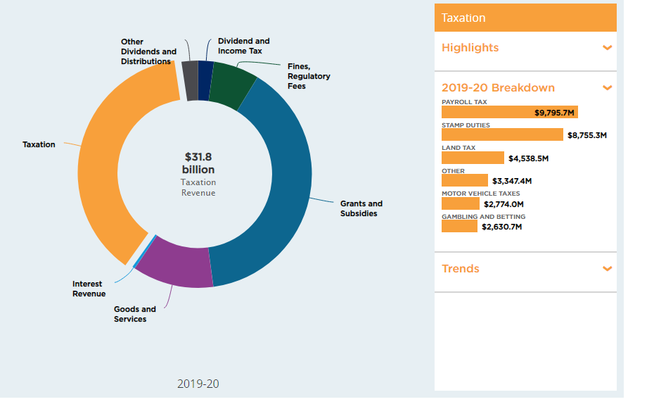 payroll tax breakdown in NSW state budget