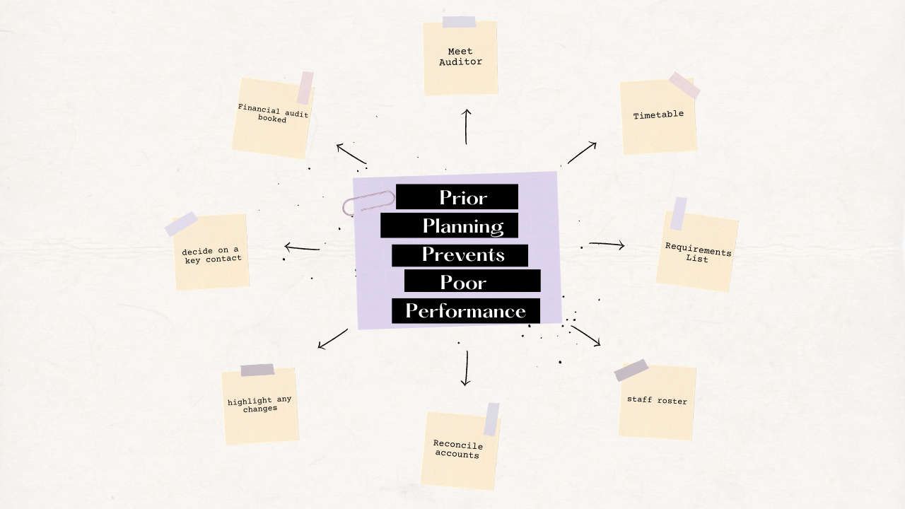 prior planning prevents poor performance financial audit