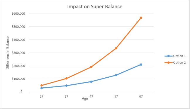 superannuation graph