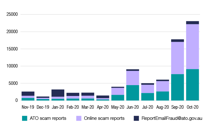 Chart 1 comparison between email, phone and online reports received each month Number of emails reported: November 1,241; December 410; 2020 January 2,114; February 917; March 902; April 796; May 311; June 457; July 458; August 421; September 761; October 590 Number of phone calls reported: November 723; December 418; 2020 January 483; February 542; March 563; April 309; May 1,617; June 4,467; July 2,175; August 2,613; September 17,019; October 22,318 Number of online reports received: November 635; December 327; 2020 January 610; February 768; March 805; April 346; May 2,061; June 4,134; July 2,394; August 3,023; September 9,358; October 13,027