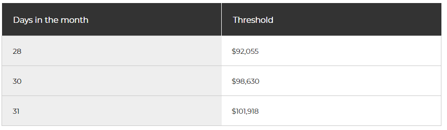 monthly tax thresholds
