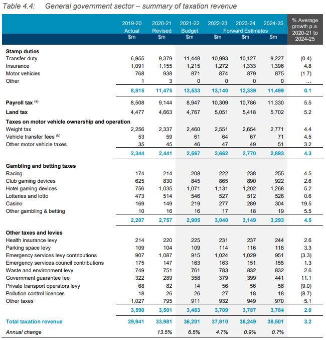 tax revenue nsw